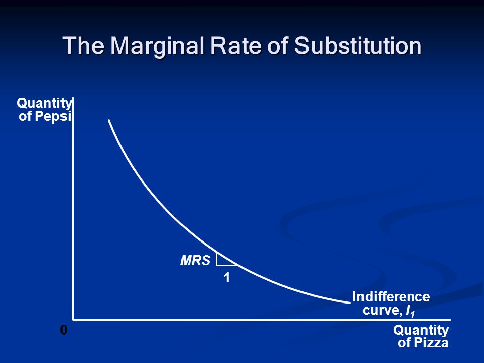 The Marginal Rate of Substitution Quantity of Pizza Quantity of Pepsi 0 1 Indifference curve, I 1 MRS