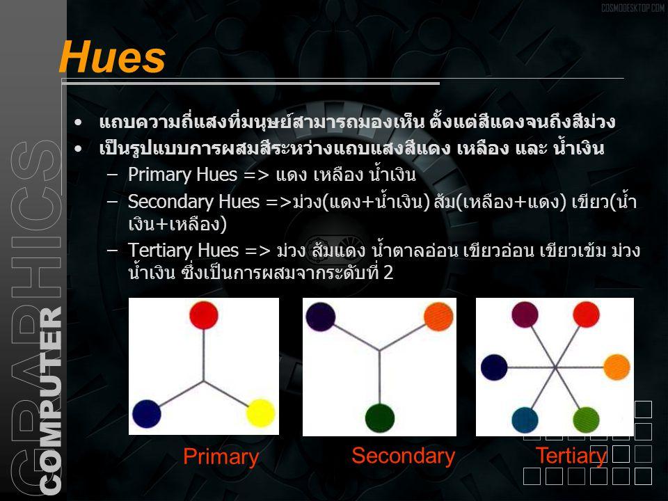 Hues แถบความถี่แสงที่มนุษย์สามารถมองเห็น ตั้งแต่สีแดงจนถึงสีม่วง เป็นรูปแบบการผสมสีระหว่างแถบแสงสีแดง เหลือง และ น้ำเงิน –Primary Hues => แดง เหลือง น