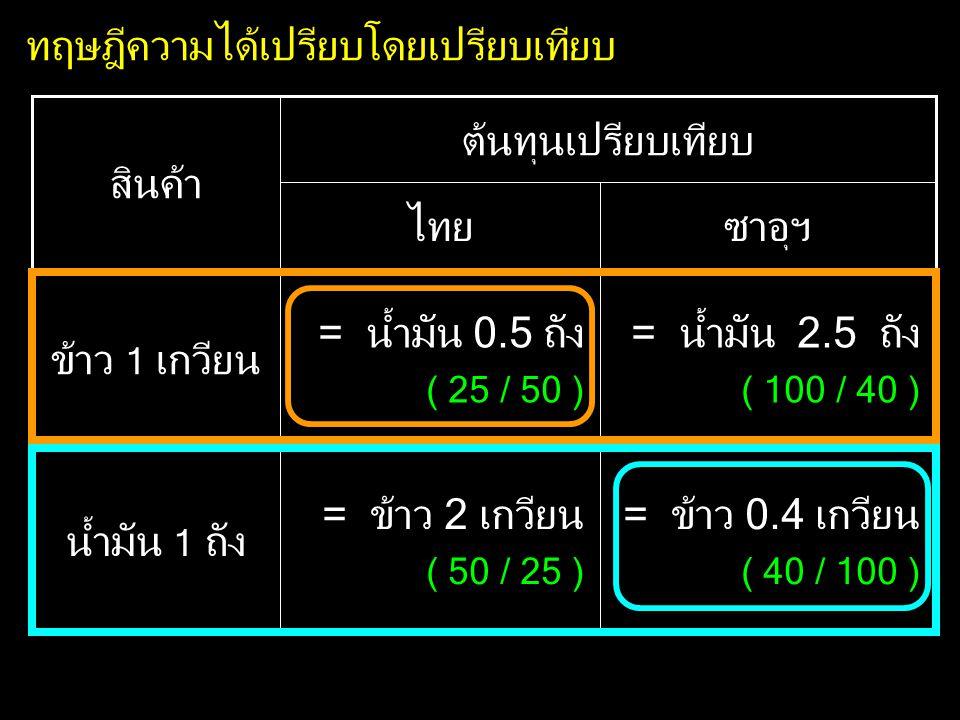 ทฤษฎีความได้เปรียบโดยเปรียบเทียบ = ข้าว 0.4 เกวียน ( 40 / 100 ) = ข้าว 2 เกวียน ( 50 / 25 ) น้ำมัน 1 ถัง = น้ำมัน 2.5 ถัง ( 100 / 40 ) = น้ำมัน 0.5 ถัง ( 25 / 50 ) ข้าว 1 เกวียน ต้นทุนเปรียบเทียบ สินค้า ซาอุฯไทย
