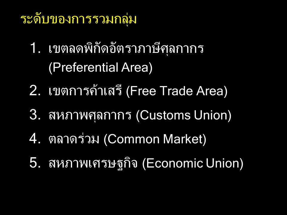 ระดับของการรวมกลุ่ม 1.เขตลดพิกัดอัตราภาษีศุลกากร (Preferential Area) 2.เขตการค้าเสรี (Free Trade Area) 3.สหภาพศุลกากร (Customs Union) 4.ตลาดร่วม (Common Market) 5.สหภาพเศรษฐกิจ (Economic Union)