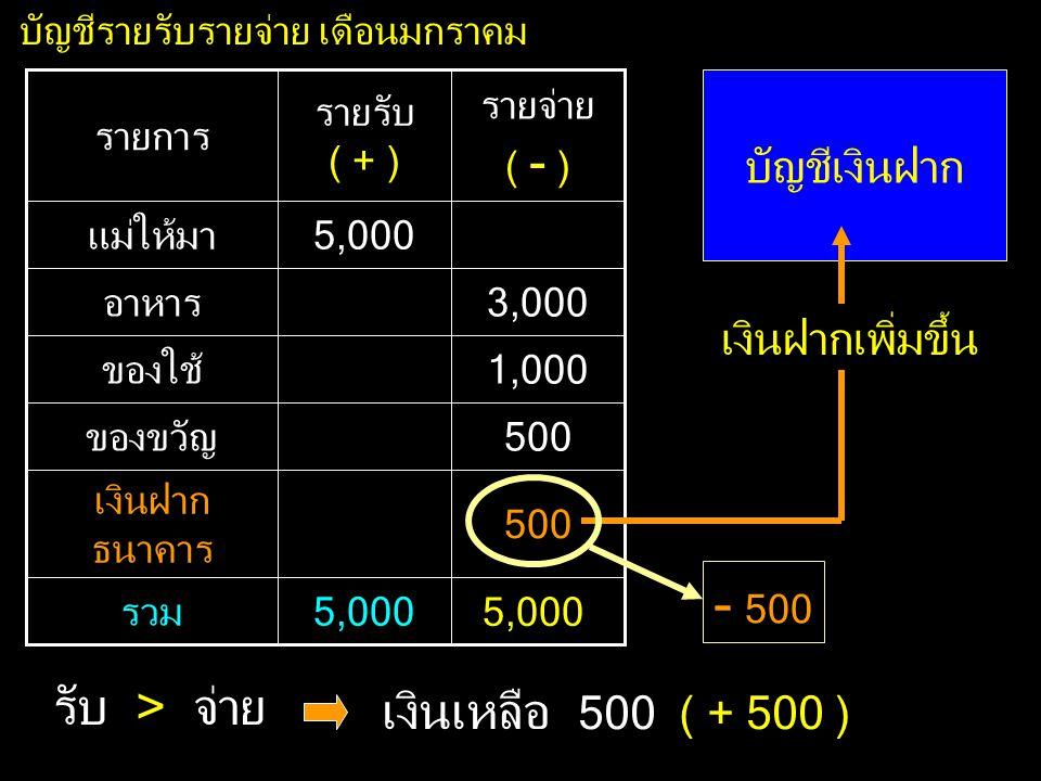 500 เงินฝาก ธนาคาร 500ของขวัญ 3,000อาหาร 4,5005,000รวม 1,000ของใช้ 5,000แม่ให้มา รายจ่าย ( - ) รายรับ ( + ) รายการ บัญชีรายรับรายจ่าย เดือนมกราคม บัญชีเงินฝาก 5,000 เงินฝากเพิ่มขึ้น - 500 รับ > จ่าย เงินเหลือ 500 ( + 500 )