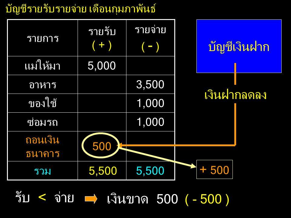 500 ถอนเงิน ธนาคาร 1,000ซ่อมรถ 3,500อาหาร 5,5005,000รวม 1,000ของใช้ 5,000แม่ให้มา รายจ่าย ( - ) รายรับ ( + ) รายการ บัญชีรายรับรายจ่าย เดือนกุมภาพันธ์ บัญชีเงินฝาก 5,500 เงินฝากลดลง + 500 รับ < จ่าย เงินขาด 500 ( - 500 )