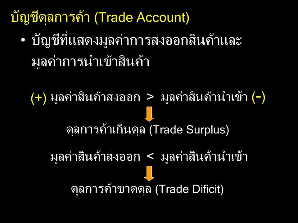 บัญชีดุลการค้า (Trade Account) บัญชีที่แสดงมูลค่าการส่งออกสินค้าและ มูลค่าการนำเข้าสินค้า มูลค่าสินค้าส่งออก > มูลค่าสินค้านำเข้า ดุลการค้าเกินดุล (Trade Surplus) มูลค่าสินค้าส่งออก < มูลค่าสินค้านำเข้า ดุลการค้าขาดดุล (Trade Dificit) (+) (-)(-)
