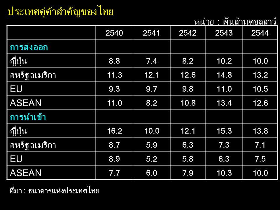 ประเทศคู่ค้าสำคัญของไทย หน่วย : พันล้านดอลลาร์ 25402541254225432544 การส่งออก ญี่ปุ่น 8.87.48.210.210.0 สหรัฐอเมริกา 11.312.112.614.813.2 EU 9.39.79.811.010.5 ASEAN 11.08.210.813.412.6 การนำเข้า ญี่ปุ่น 16.210.012.115.313.8 สหรัฐอเมริกา 8.75.96.37.37.1 EU 8.95.25.86.37.5 ASEAN 7.76.07.910.310.0 ที่มา : ธนาคารแห่งประเทศไทย