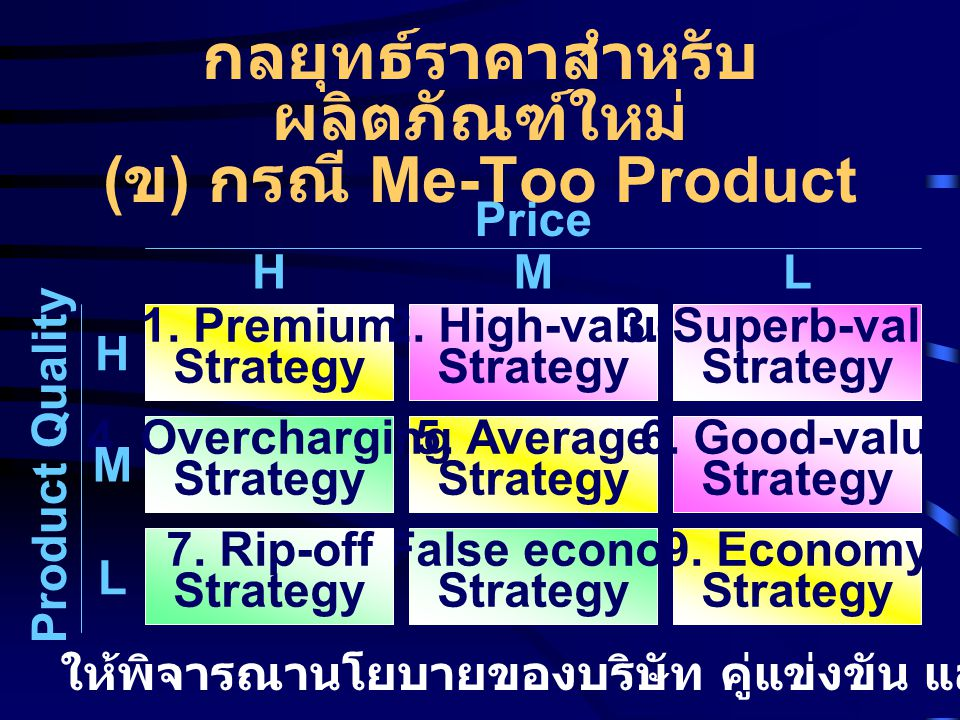 2. High-value Strategy 5. Average Strategy 8. False economy Strategy 3. Superb-value Strategy 6. Good-value Strategy 9. Economy Strategy 1. Premium St