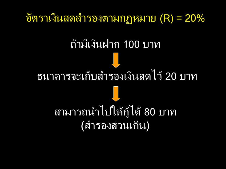 อัตราเงินสดสำรองตามกฏหมาย (R) = 20% ถ้ามีเงินฝาก 100 บาท ธนาคารจะเก็บสำรองเงินสดไว้ 20 บาท สามารถนำไปให้กู้ได้ 80 บาท (สำรองส่วนเกิน)