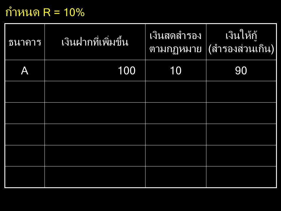 9010100A เงินให้กู้ (สำรองส่วนเกิน) เงินสดสำรอง ตามกฏหมาย เงินฝากที่เพิ่มขึ้นธนาคาร กำหนด R = 10%