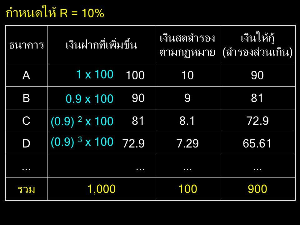 9001001,000รวม... 65.617.2972.9D 8.181C 990B 10100A เงินให้กู้ (สำรองส่วนเกิน) เงินสดสำรอง ตามกฏหมาย เงินฝากที่เพิ่มขึ้นธนาคาร กำหนดให้ R = 10% 1 x 10