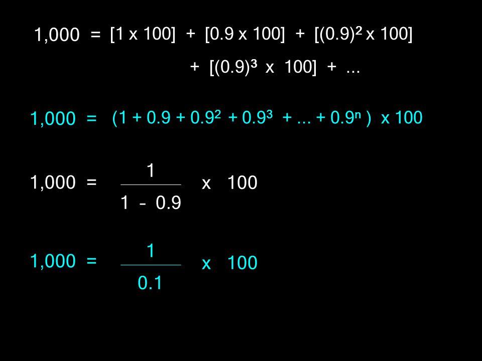 1,000 = [1 x 100] + [0.9 x 100] + [(0.9) 2 x 100] + [(0.9) 3 x 100] +... 1,000 = (1 + 0.9 + 0.9 2 + 0.9 3 +... + 0.9 n ) x 100 1,000 = 1 1 – 0.9 x 100