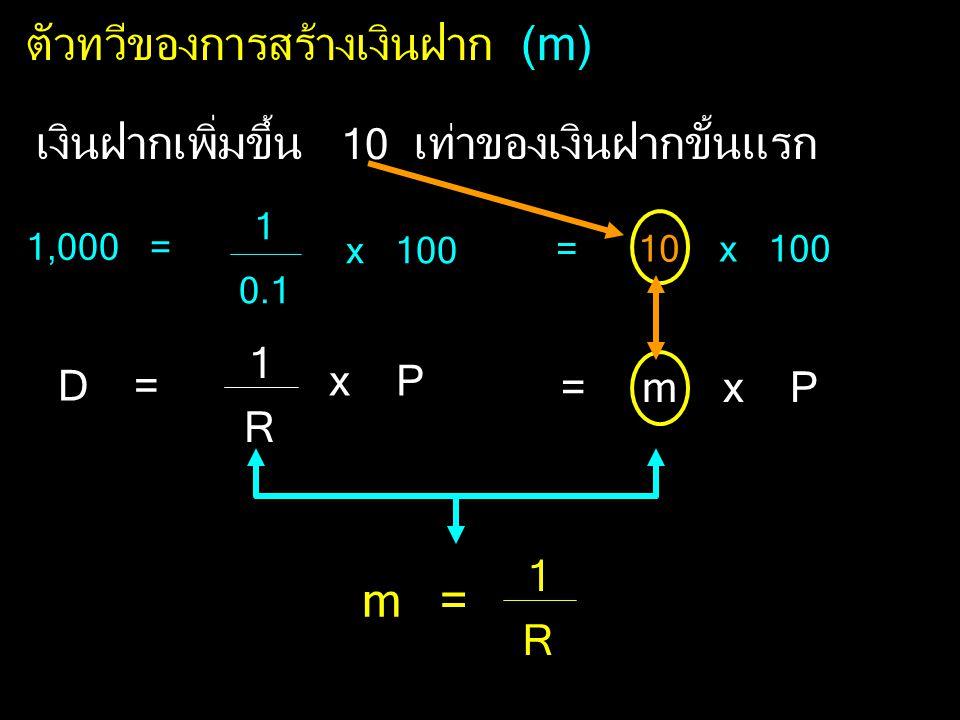 ตัวทวีของการสร้างเงินฝาก (m) เงินฝากเพิ่มขึ้น 10 เท่าของเงินฝากขั้นแรก D = 1 R x P 1 0.1 x 100 1,000 = = 10 x 100 = m x P m = 1 R