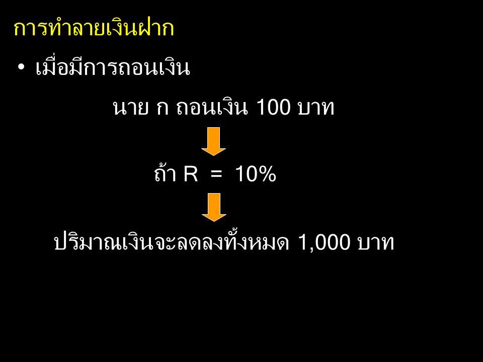 การทำลายเงินฝาก เมื่อมีการถอนเงิน นาย ก ถอนเงิน 100 บาท ถ้า R = 10% ปริมาณเงินจะลดลงทั้งหมด 1,000 บาท