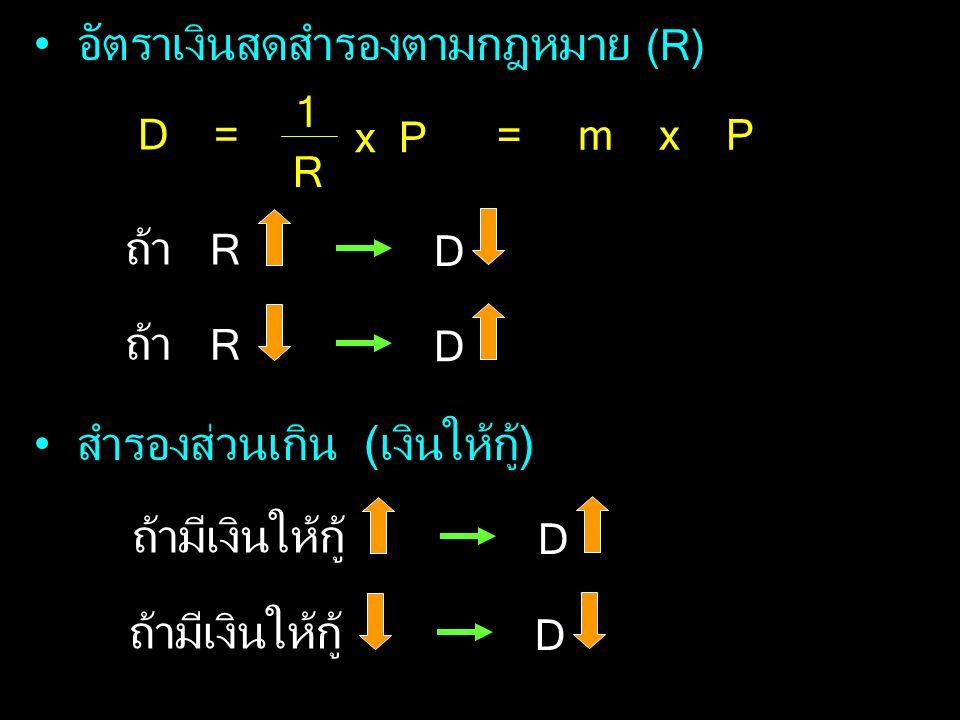 อัตราเงินสดสำรองตามกฎหมาย (R) D = 1 R x P = m x P ถ้า R D D สำรองส่วนเกิน (เงินให้กู้) ถ้ามีเงินให้กู้ D D