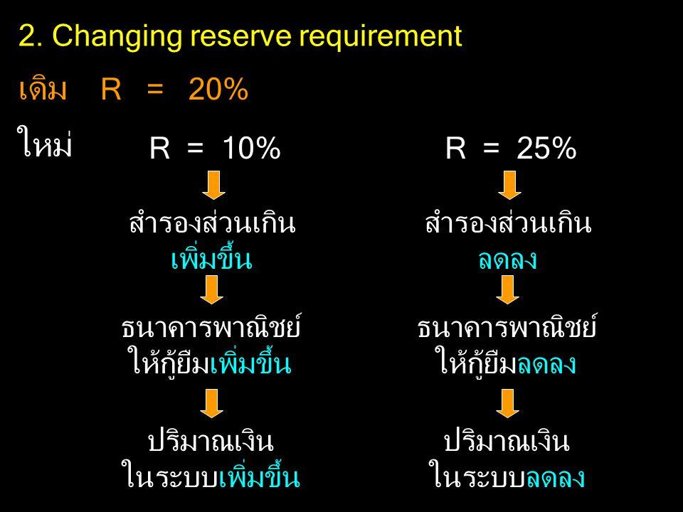 2. Changing reserve requirement เดิม R = 20% ใหม่ R = 10% สำรองส่วนเกิน เพิ่มขึ้น ธนาคารพาณิชย์ ให้กู้ยืมเพิ่มขึ้น ปริมาณเงิน ในระบบเพิ่มขึ้น R = 25%