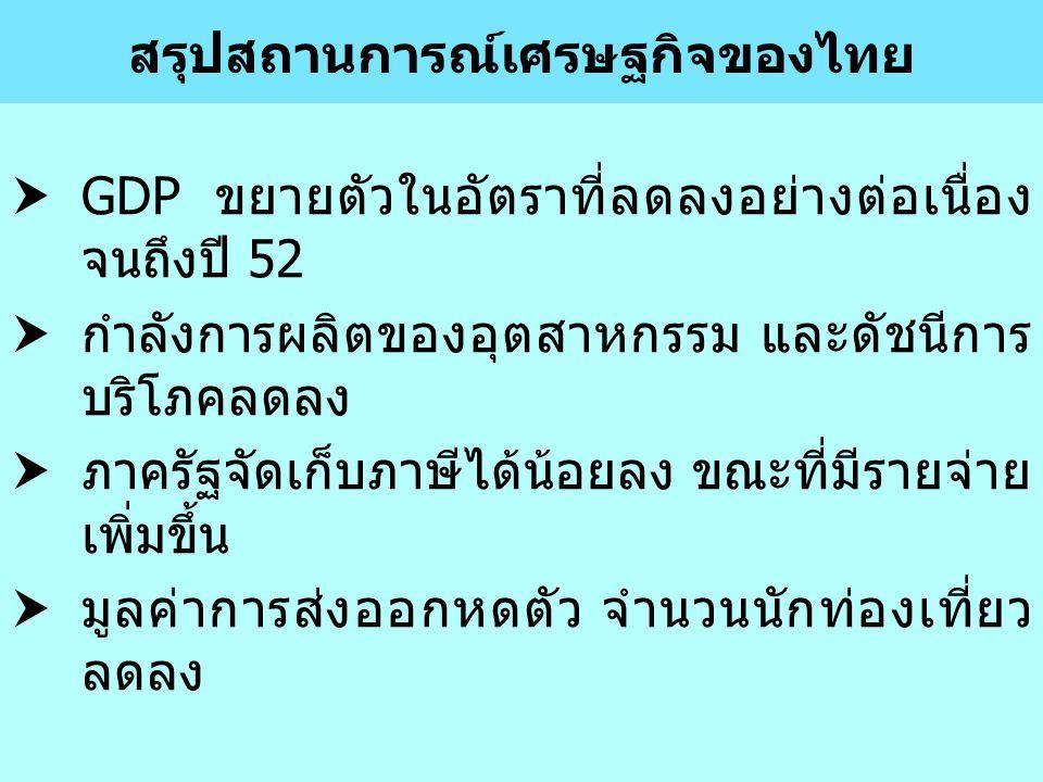 12 สรุปสถานการณ์เศรษฐกิจของไทย  GDP ขยายตัวในอัตราที่ลดลงอย่างต่อเนื่อง จนถึงปี 52  กำลังการผลิตของอุตสาหกรรม และดัชนีการ บริโภคลดลง  ภาครัฐจัดเก็บ
