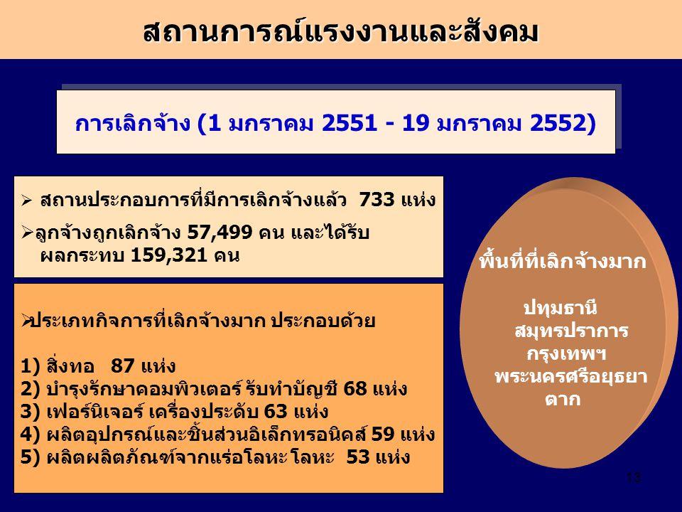 13 การเลิกจ้าง (1 มกราคม 2551 - 19 มกราคม 2552)  ประเภทกิจการที่เลิกจ้างมาก ประกอบด้วย 1) สิ่งทอ 87 แห่ง 2) บำรุงรักษาคอมพิวเตอร์ รับทำบัญชี 68 แห่ง