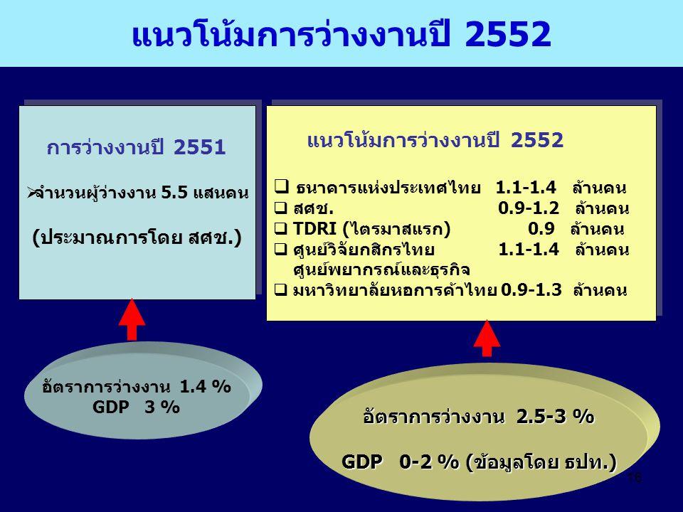 16 แนวโน้มการว่างงานปี 2552 การว่างงานปี 2551  จำนวนผู้ว่างงาน 5.5 แสนคน (ประมาณการโดย สศช.) การว่างงานปี 2551  จำนวนผู้ว่างงาน 5.5 แสนคน (ประมาณการ