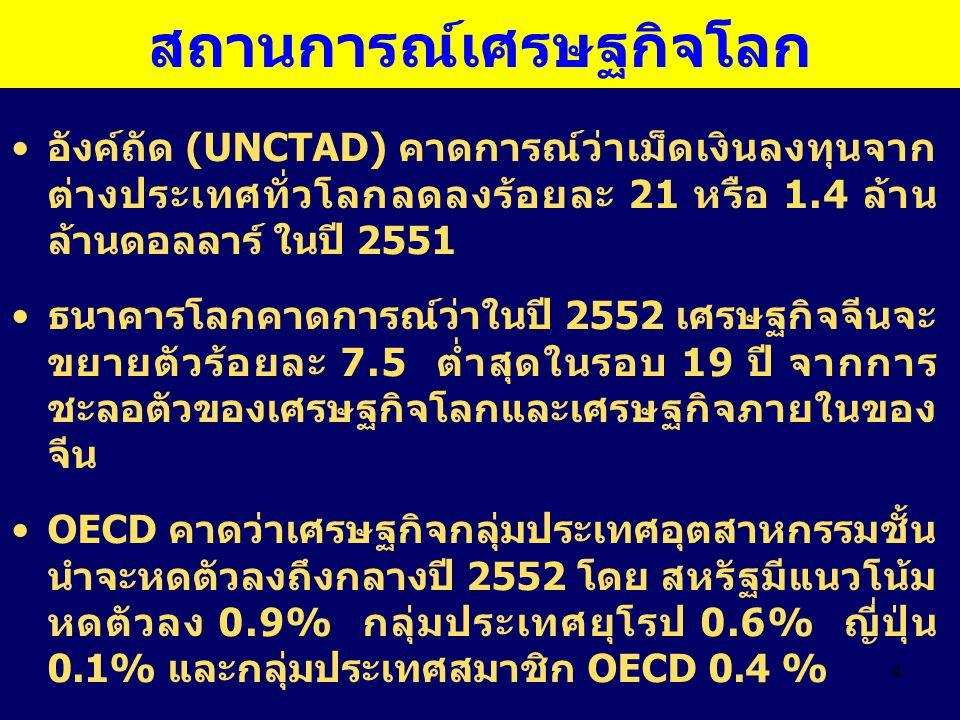 4 สถานการณ์เศรษฐกิจโลก อังค์ถัด (UNCTAD) คาดการณ์ว่าเม็ดเงินลงทุนจาก ต่างประเทศทั่วโลกลดลงร้อยละ 21 หรือ 1.4 ล้าน ล้านดอลลาร์ ในปี 2551 ธนาคารโลกคาดกา