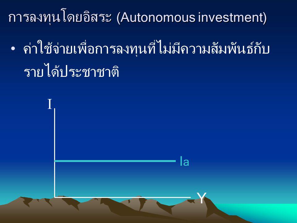 การลงทุนโดยอิสระ (Autonomous investment) ค่าใช้จ่ายเพื่อการลงทุนที่ไม่มีความสัมพันธ์กับ รายได้ประชาชาติ I Y IaIa