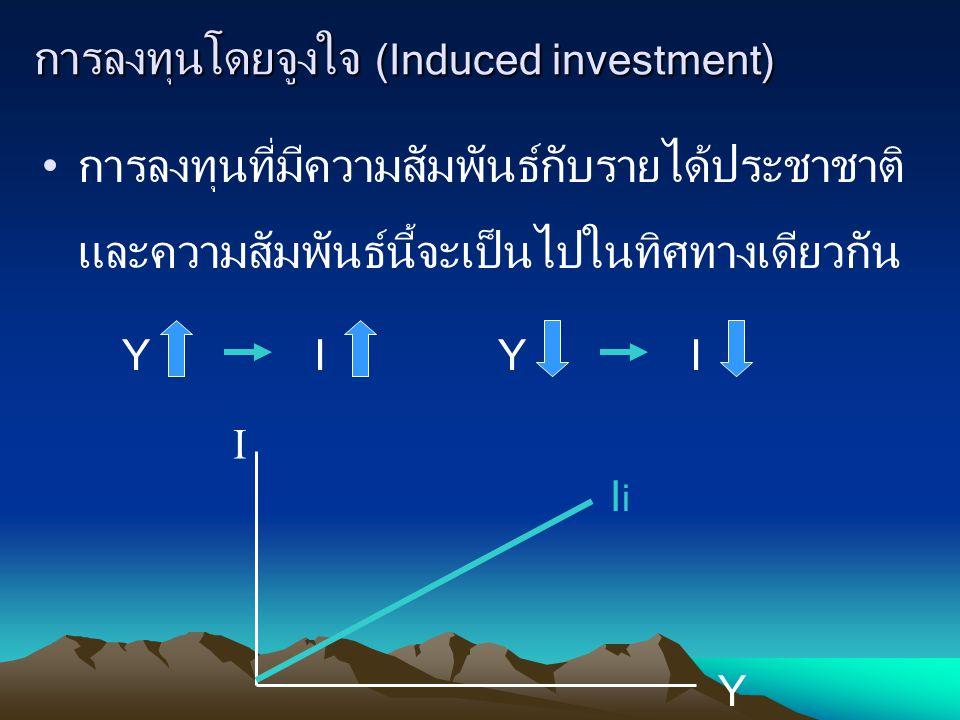 การลงทุนโดยจูงใจ (Induced investment) การลงทุนที่มีความสัมพันธ์กับรายได้ประชาชาติ และความสัมพันธ์นี้จะเป็นไปในทิศทางเดียวกัน YIYI I Y IiIi