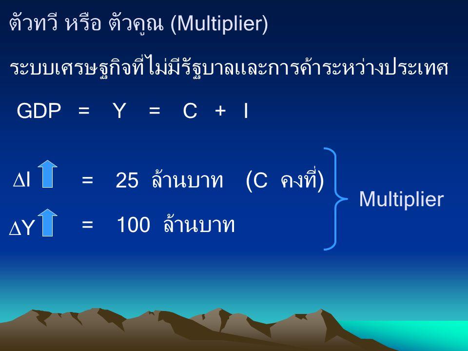ตัวทวี หรือ ตัวคูณ (Multiplier) ระบบเศรษฐกิจที่ไม่มีรัฐบาลและการค้าระหว่างประเทศ GDP = Y = C + I II = 25 ล้านบาท( C คงที่) YY = 100 ล้านบาท Multip