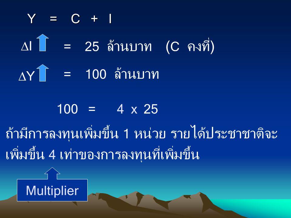 Y = C + I II = 25 ล้านบาท( C คงที่) YY = 100 ล้านบาท 100 =254 x ถ้ามีการลงทุนเพิ่มขึ้น 1 หน่วย รายได้ประชาชาติจะ เพิ่มขึ้น 4 เท่าของการลงทุนที่เพิ