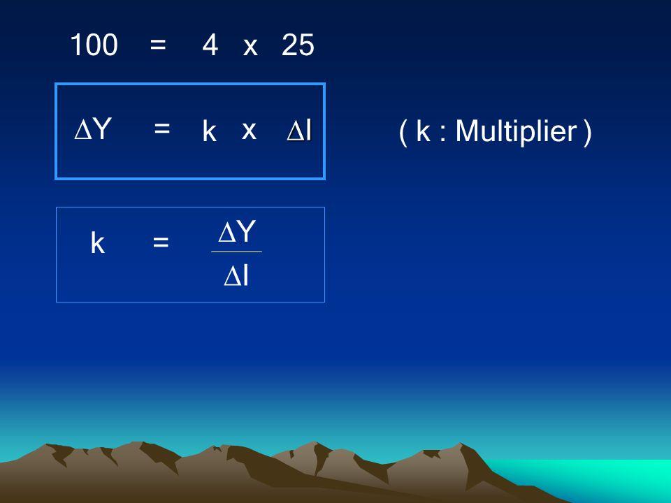 YY 100 =4 x 25 = k x IIII ( k : Multiplier ) k= YY II