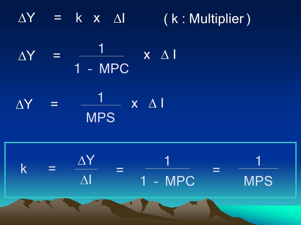 YY =kx II ( k : Multiplier )  Y = 1 1 – MPC x  I  Y = 1 MPS x  I k= YY II 1 1 – MPC == 1 MPS
