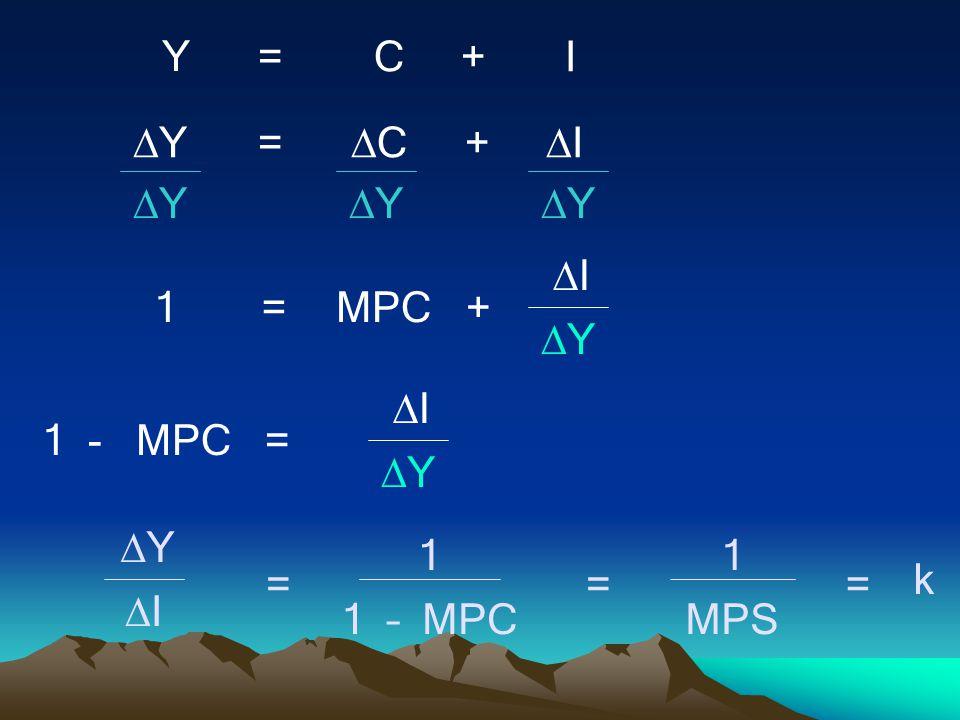 YY=  C +  I Y = C + I YY YY YY 1=MPC+ II YY 1 - MPC = II YY YY II 1 1 – MPC == 1 MPS k =