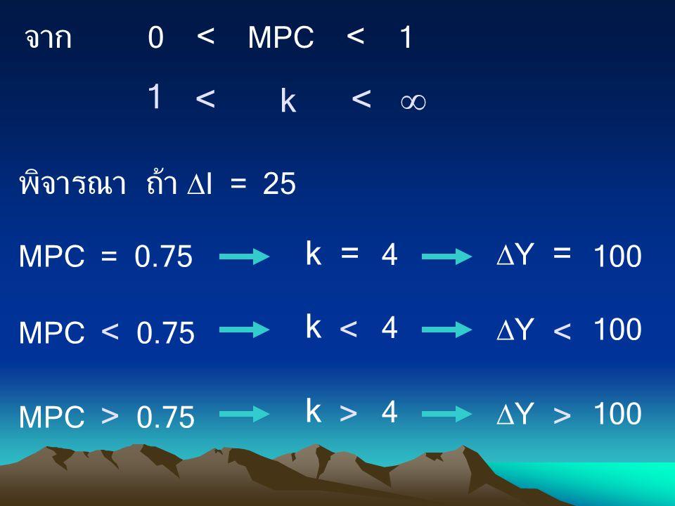 0 < MPC < 1 จาก < k < 1  พิจารณา ถ้า  I = 25 MPC = 0.75 k = 4 MPC < 0.75 k 4  Y = 100 YY < < MPC > 0.75 k 4 YY 100 > >