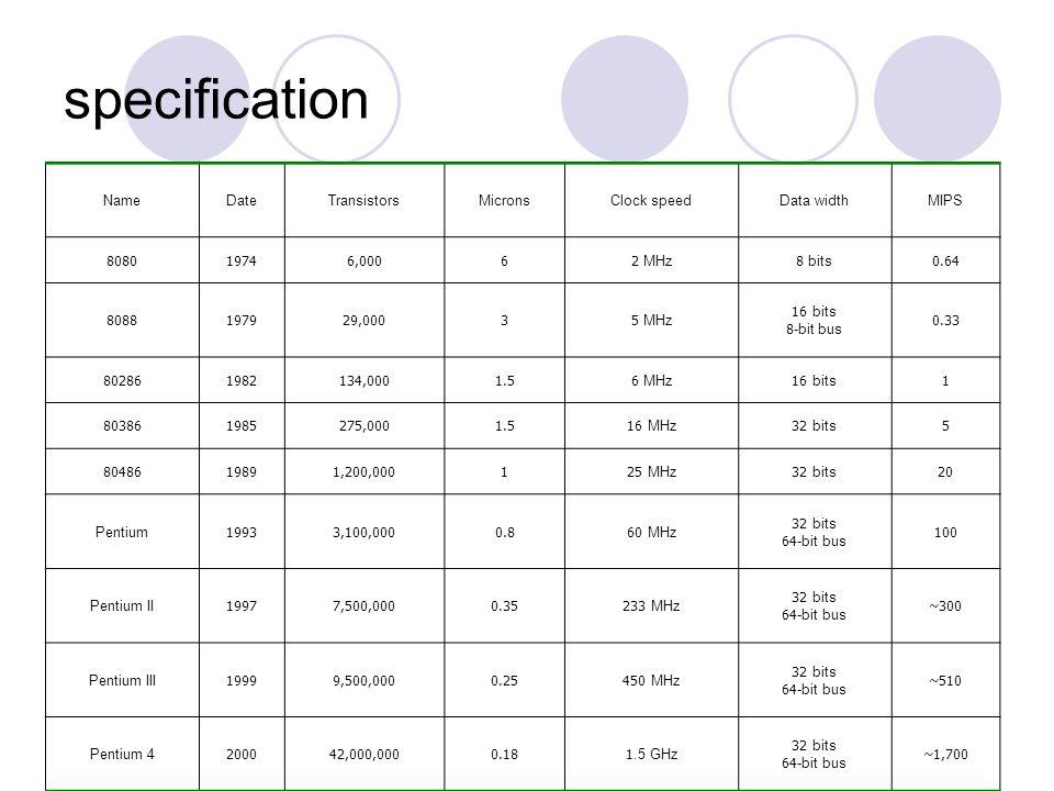 specification NameDateTransistorsMicronsClock speedData widthMIPS 808019746,00062 MHz8 bits0.64 8088197929,00035 MHz 16 bits 8-bit bus 0.33 8028619821