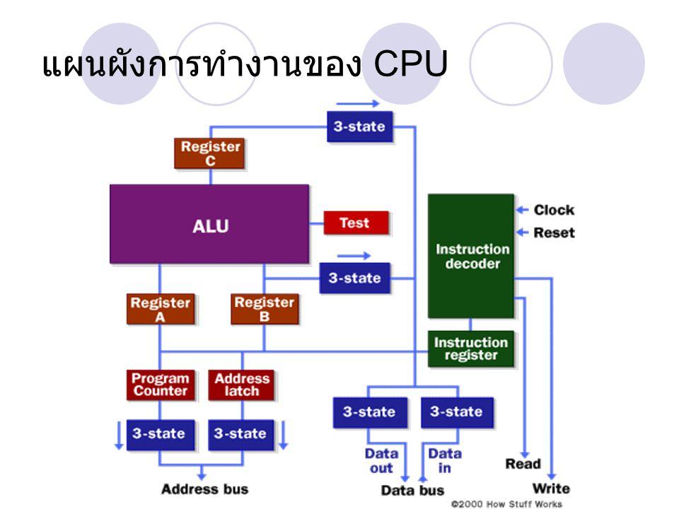การทำงาน ALU (Arithmetic & Logic Unit) เป็นหน่วยที่ใช้ใน การคำนวณ +,-,*,/,AND,OR Instruction Decode ทำหน้าที่รับคำสั่ง (Instruction) แล้วสั่งงาน CPU อีกทีหนึ่ง ( ถอดรหัส คำสั่ง ) Register A,B,C จะใช้ประกอบในการทำงาน Instruction Register ใช้เก็บคำสั่งก่อนป้อนให้ Decoder Program Counter เก็บแอดเดรสของคำสั่งที่จะ ทำงาน ( ใน RAM) BUS เส้นทางเดินของข้อมูล, latch การค้างข้อมูล Tri-state ข้อมูล 3 สถานะ ->0,1,high impedance