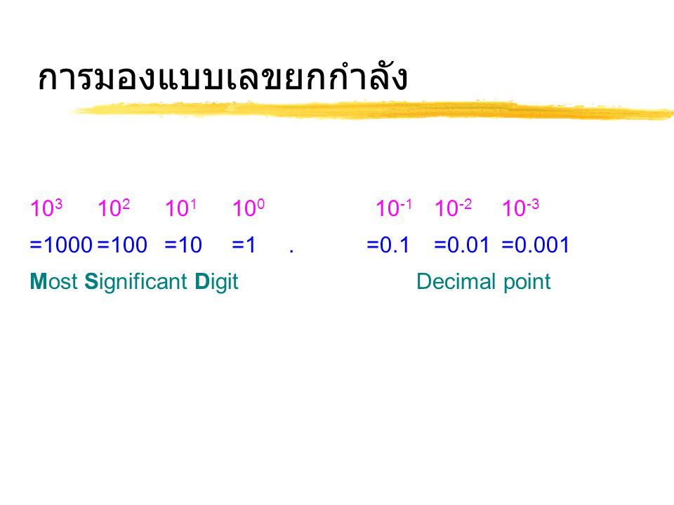 การมองแบบเลขยกกำลัง 10 3 10 2 10 1 10 0 10 -1 10 -2 10 -3 =1000=100=10=1.=0.1=0.01=0.001 Most Significant Digit Decimal pointLeast Significant Digit