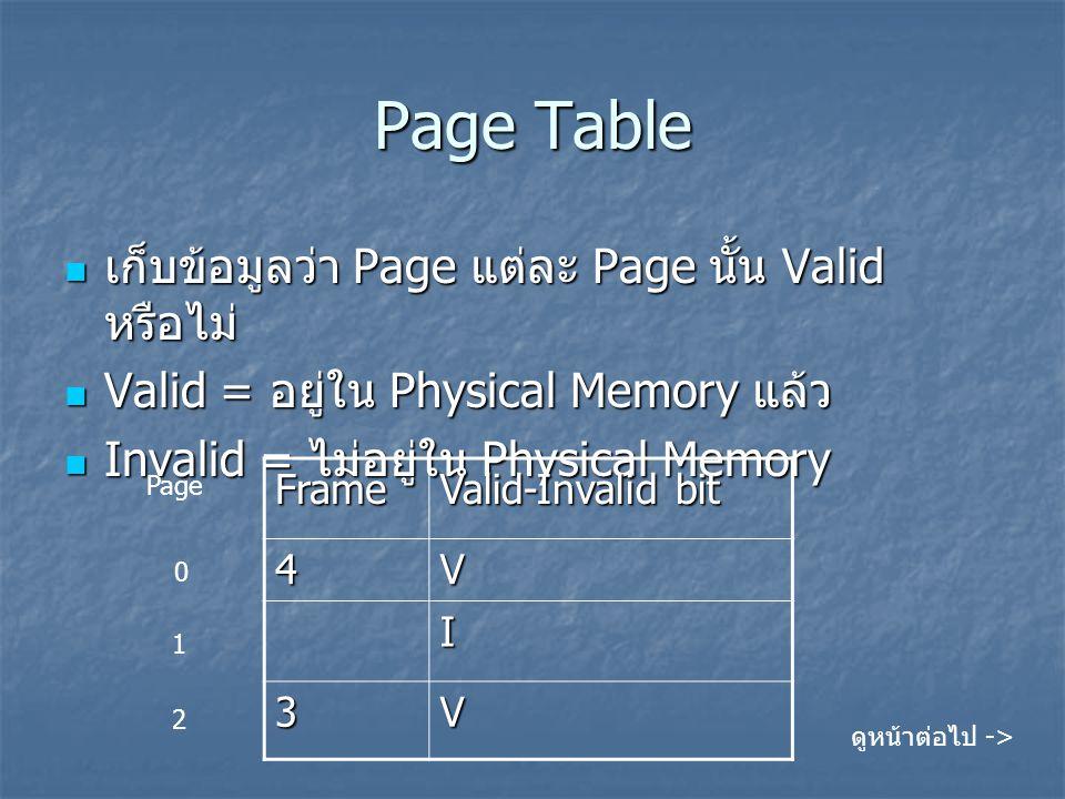 Page Table เก็บข้อมูลว่า Page แต่ละ Page นั้น Valid หรือไม่ เก็บข้อมูลว่า Page แต่ละ Page นั้น Valid หรือไม่ Valid = อยู่ใน Physical Memory แล้ว Valid
