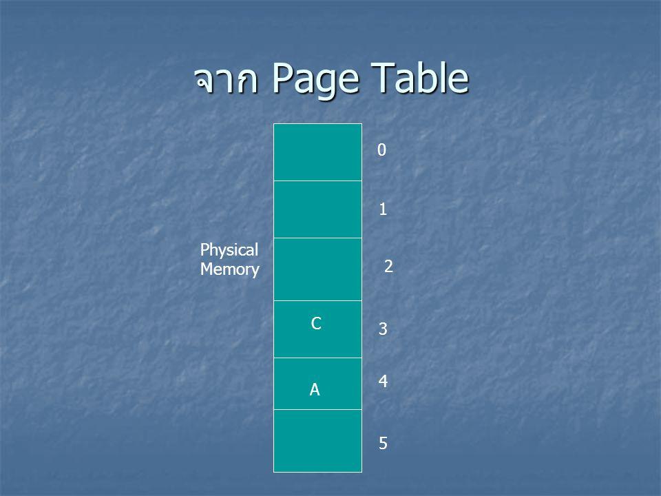 Page Fault เป็นหลักการที่บอกว่า ขณะนี้ Page นี้ไม่อยู่ใน RAM เป็นหลักการที่บอกว่า ขณะนี้ Page นี้ไม่อยู่ใน RAM จะมีการส่งสัญญาณ Interrupt ไปที่ CPU เพื่อ โหลดข้อมูลที่ต้องการนั้นลงไป จะมีการส่งสัญญาณ Interrupt ไปที่ CPU เพื่อ โหลดข้อมูลที่ต้องการนั้นลงไป 0 1 2 Page A B C Logical Address Running Page Fault It's not in RAM