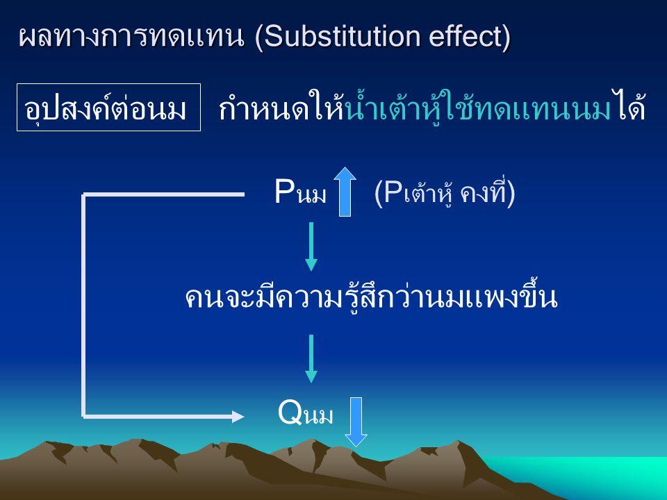 ผลทางการทดแทน (Substitution effect) อุปสงค์ต่อนม กำหนดให้น้ำเต้าหู้ใช้ทดแทนนมได้P นม (P เต้าหู้ คงที่) คนจะมีความรู้สึกว่านมแพงขึ้น Q นม