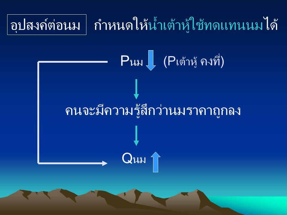 P นม (P เต้าหู้ คงที่) คนจะมีความรู้สึกว่านมราคาถูกลง Q นม อุปสงค์ต่อนม กำหนดให้น้ำเต้าหู้ใช้ทดแทนนมได้