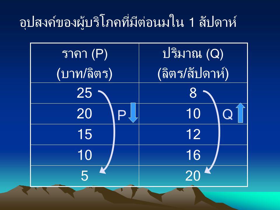 อุปสงค์ของผู้บริโภคที่มีต่อนมใน 1 สัปดาห์ 205 1610 1215 1020 825 ปริมาณ (Q) (ลิตร/สัปดาห์) ราคา (P) (บาท/ลิตร) P Q