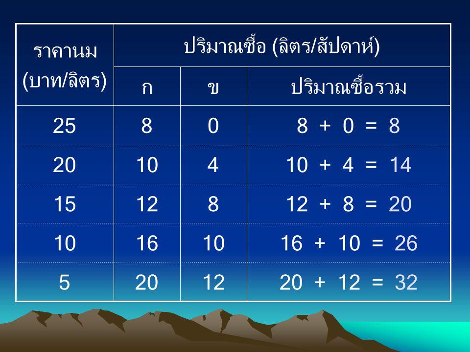 20 + 12 = 32 16 + 10 = 26 12 + 8 = 20 10 + 4 = 14 8 + 0 = 8 12 10 8 4 0 20 16 12 10 8 5 15 20 25 ปริมาณซื้อรวมขก ปริมาณซื้อ (ลิตร/สัปดาห์) ราคานม (บาท