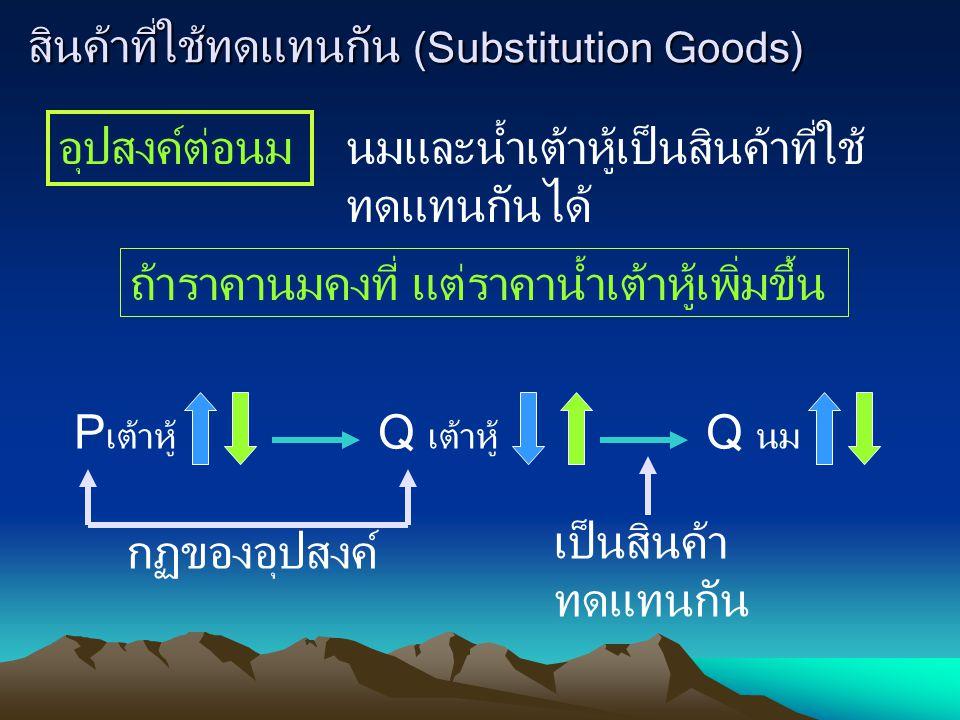สินค้าที่ใช้ทดแทนกัน (Substitution Goods) อุปสงค์ต่อนม นมและน้ำเต้าหู้เป็นสินค้าที่ใช้ ทดแทนกันได้ ถ้าราคานมคงที่ แต่ราคาน้ำเต้าหู้เพิ่มขึ้น กฏของอุปสงค์ Q นม เป็นสินค้า ทดแทนกัน P เต้าหู้ Q เต้าหู้