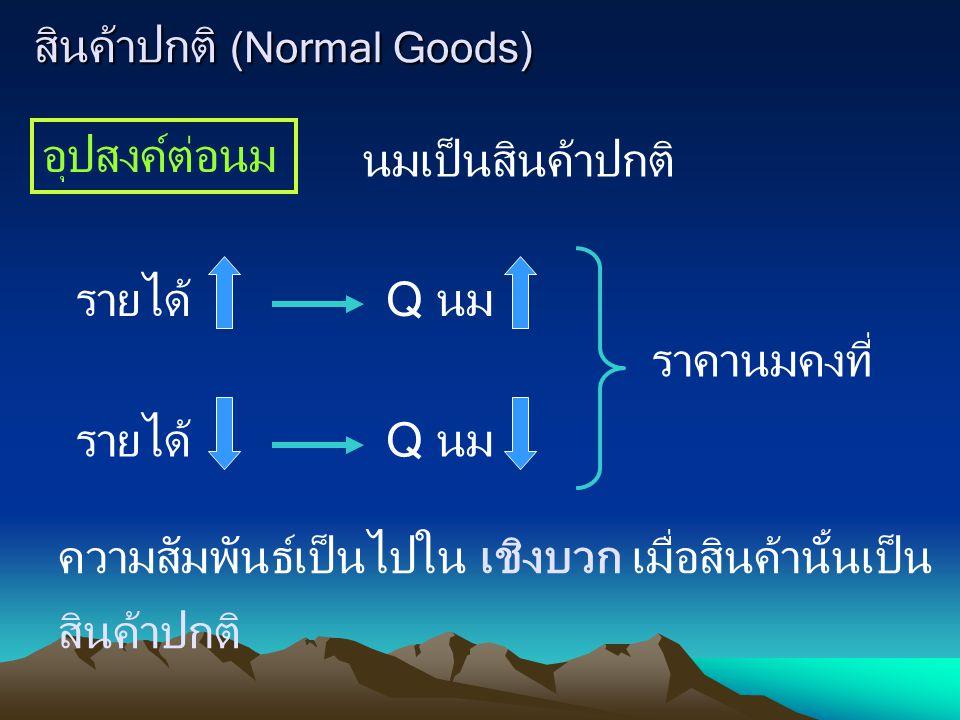 สินค้าปกติ (Normal Goods) อุปสงค์ต่อนม นมเป็นสินค้าปกติ รายได้Q นมรายได้Q นม ราคานมคงที่ ความสัมพันธ์เป็นไปใน เชิงบวก เมื่อสินค้านั้นเป็น สินค้าปกติ
