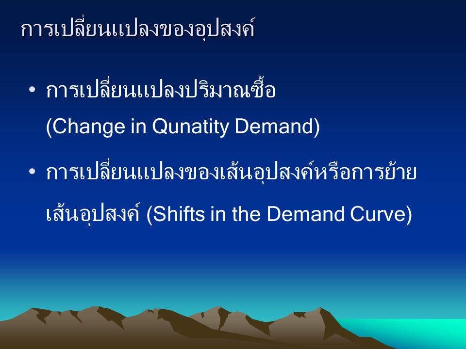 การเปลี่ยนแปลงของอุปสงค์ การเปลี่ยนแปลงปริมาณซื้อ (Change in Qunatity Demand) การเปลี่ยนแปลงของเส้นอุปสงค์หรือการย้าย เส้นอุปสงค์ (Shifts in the Deman