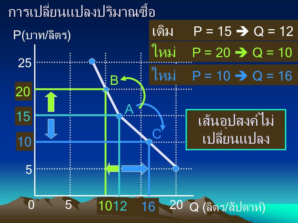 การเปลี่ยนแปลงปริมาณซื้อ เดิม P = 15  Q = 12 B C P(บาท/ลิตร) Q (ลิตร/สัปดาห์) 010 5 5 15 20 25 20 10 16 เส้นอุปสงค์ไม่ เปลี่ยนแปลง 12 A 15 ใหม่ P = 20  Q = 10 ใหม่ P = 10  Q = 16