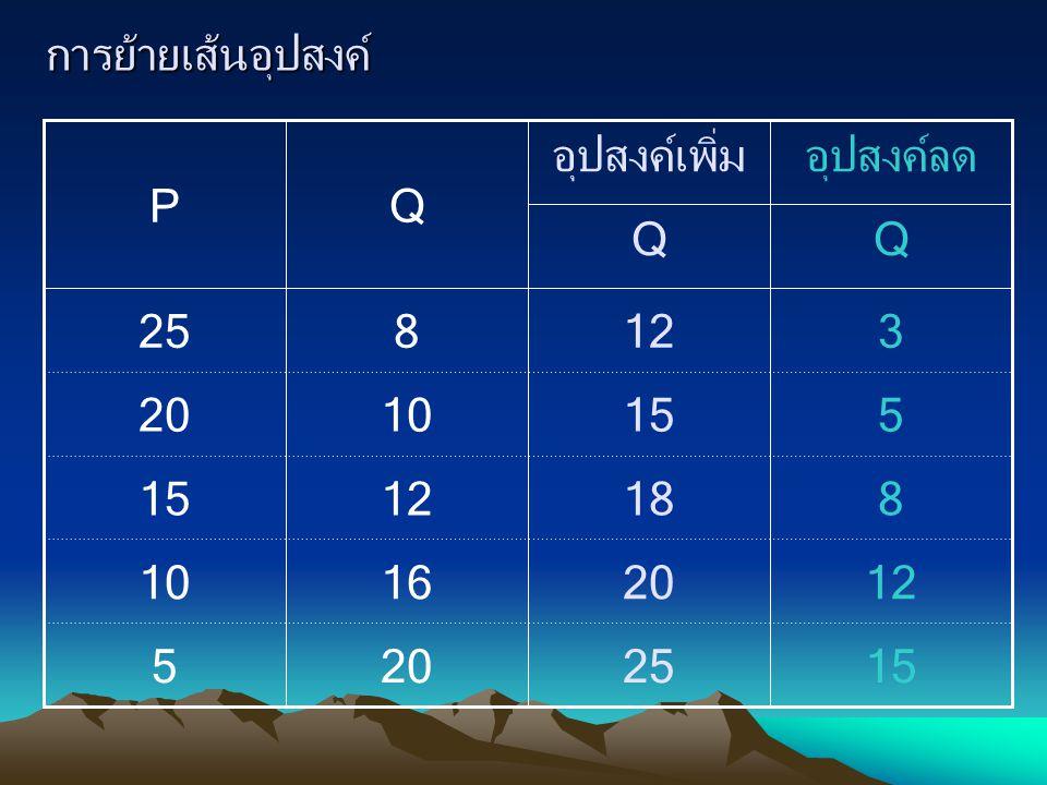 การย้ายเส้นอุปสงค์ 15 12 8 5 3 25 20 18 15 12 20 16 12 10 8 5 15 20 25 Q อุปสงค์ลด Q อุปสงค์เพิ่ม QP