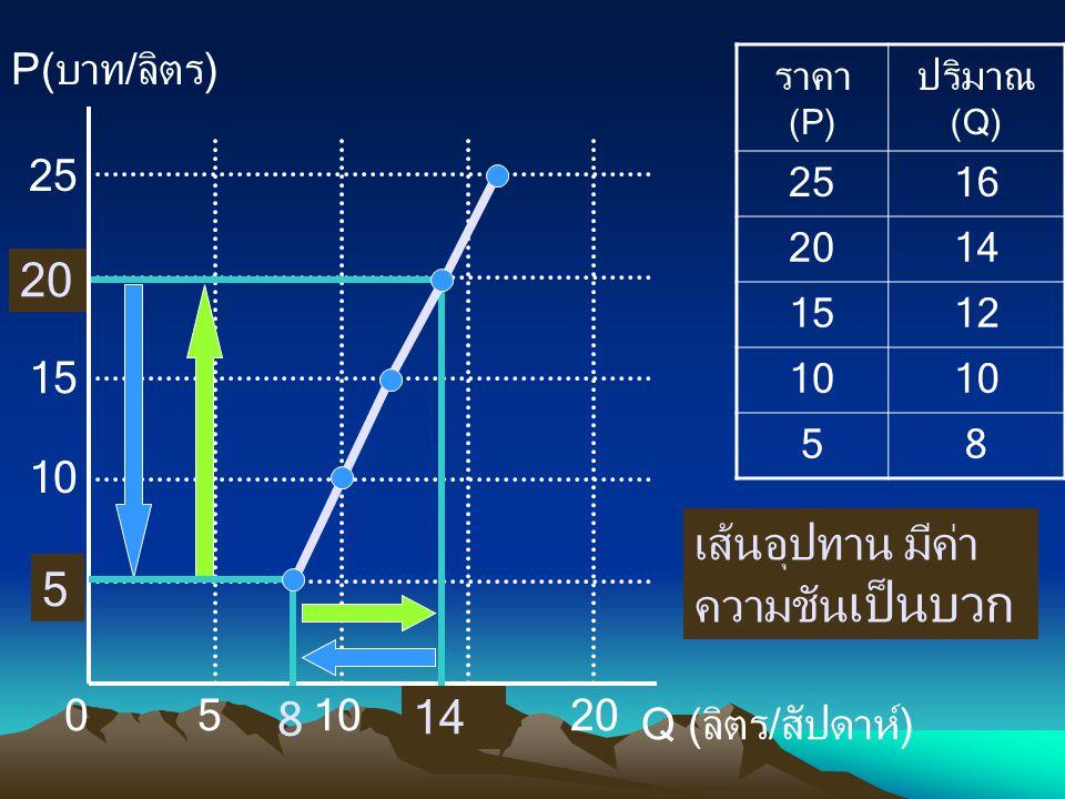 ราคา (P) ปริมาณ (Q) 2516 2014 1512 10 58 P(บาท/ลิตร) Q (ลิตร/สัปดาห์) 010 5 5 15 20 25 เส้นอุปทาน มีค่า ความชัน เป็นบวก 8 14 20 5