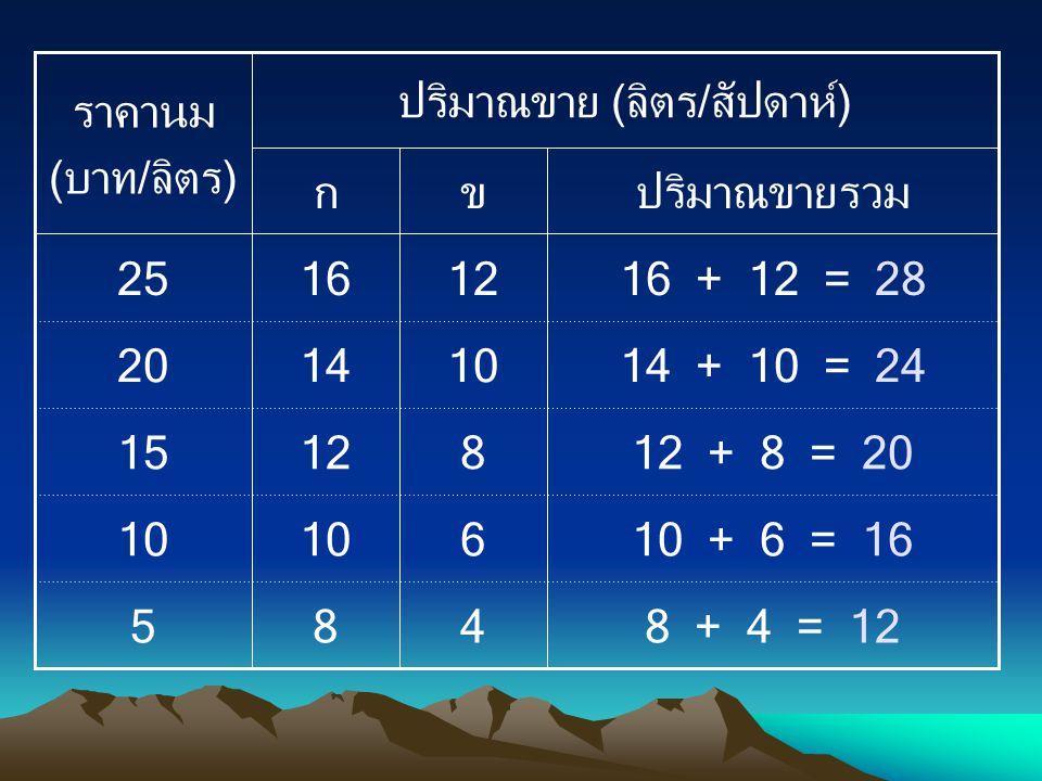 8 + 4 = 12 10 + 6 = 16 12 + 8 = 20 14 + 10 = 24 16 + 12 = 28 485 610 81215 101420 121625 ปริมาณขายรวมขก ปริมาณขาย (ลิตร/สัปดาห์) ราคานม (บาท/ลิตร)