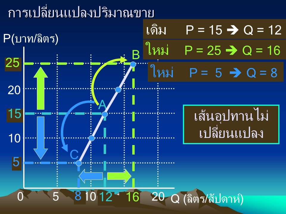 P(บาท/ลิตร) Q (ลิตร/สัปดาห์) 010 5 5 15 20 25 การเปลี่ยนแปลงปริมาณขาย เดิม P = 15  Q = 12 ใหม่ P = 25  Q = 16 ใหม่ P = 5  Q = 8 12 15 A 16 8 B C เส้นอุปทานไม่ เปลี่ยนแปลง 25 5
