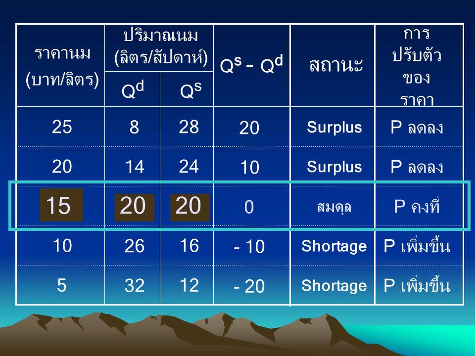Q s - Q d - 20 - 10 0 10 20 สถานะ QsQs 12 16 20 24 28 32 26 20 14 8 5 10 15 20 25 QdQd ปริมาณนม (ลิตร/สัปดาห์) ราคานม (บาท/ลิตร) Shortage สมดุล Surplu