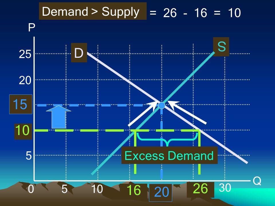 P Q 010 5 5 15 20 25 30 D S 15 20 26 16 Demand > Supply = 26 - 16 = 10 Excess Demand 10