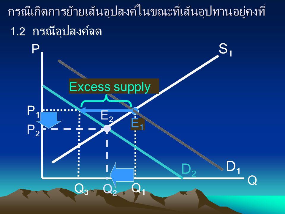 กรณีเกิดการย้ายเส้นอุปสงค์ในขณะที่เส้นอุปทานอยู่คงที่ 1.2 กรณีอุปสงค์ลด P Q D1D1 S1S1 E1E1 P1P1 Q1Q1 D2D2 P2P2 Q2Q2 Q3Q3 Excess supply E2E2