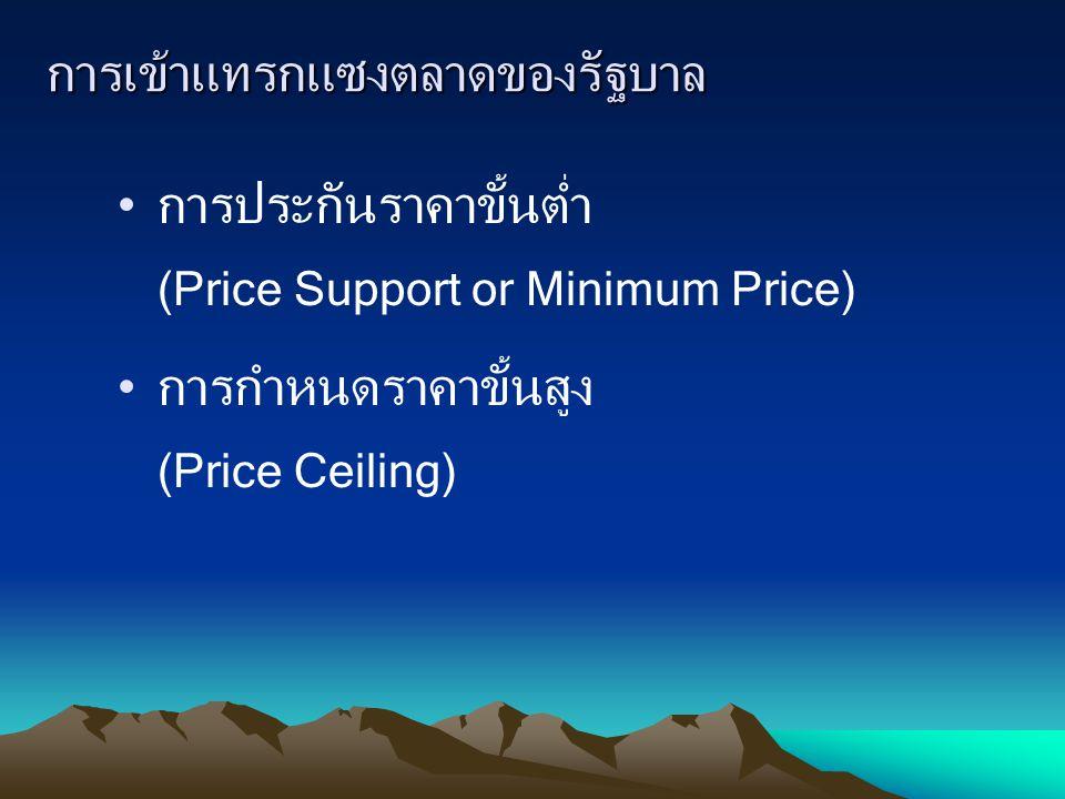 การเข้าแทรกแซงตลาดของรัฐบาล การประกันราคาขั้นต่ำ (Price Support or Minimum Price) การกำหนดราคาขั้นสูง (Price Ceiling)